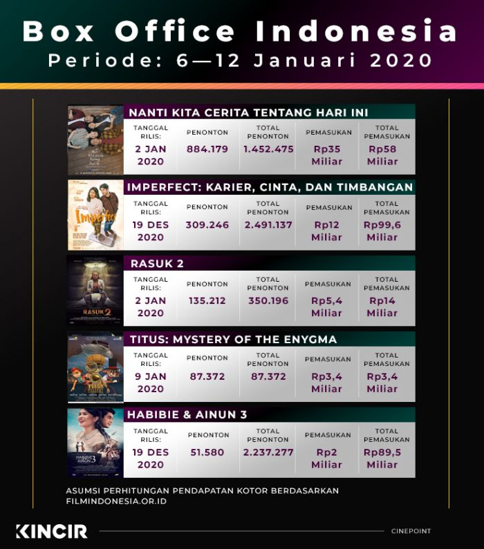 Box Office Indonesia