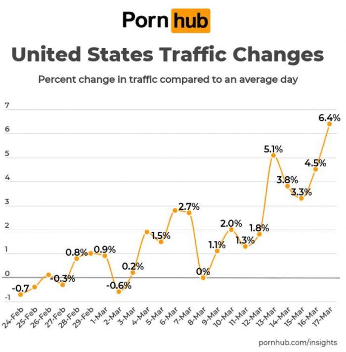 Traffic Pornhub saat pandemi buktikan bahwa industri film porno belum berakhir.