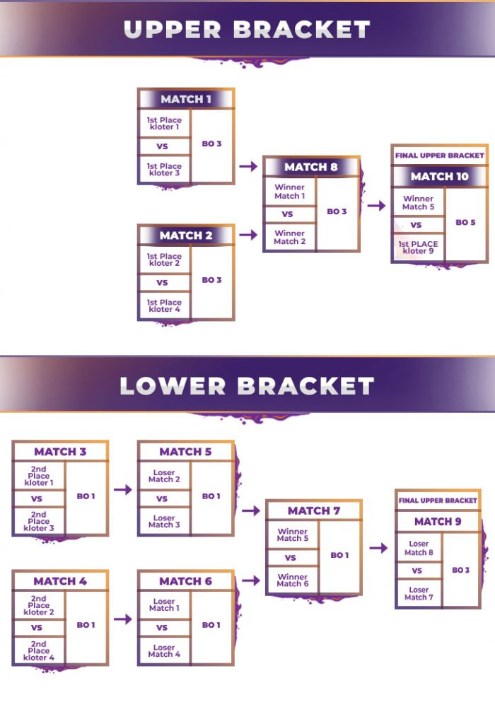 Skema Lower dan Upper Bracket Piala Menpora Esports 2020. Tangkapan Layar.