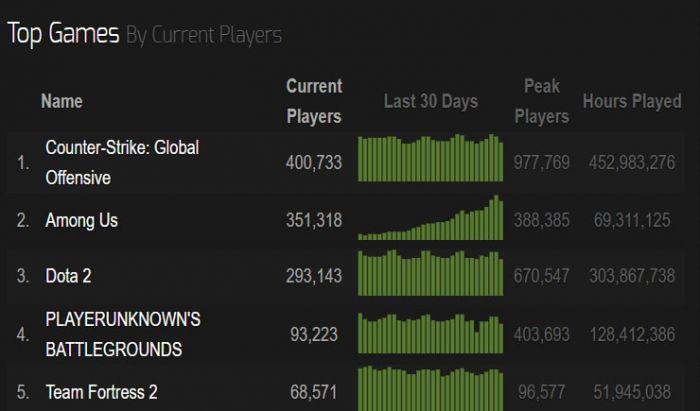 Among Us kalahkan Dota 2 dan PUBG dalam jumlah pemain online