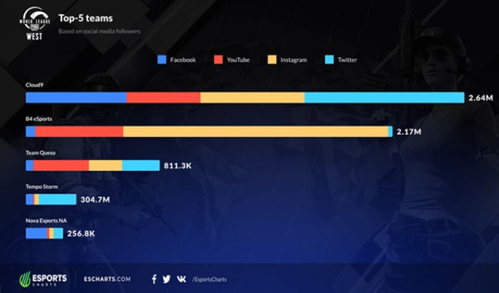 Turnamen Esports Viewership 2020.