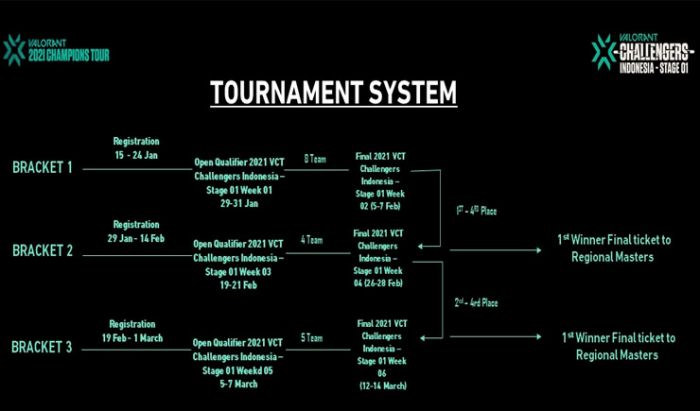 Jadwal pertandingan Valorant Challenger Indonesia - Stage 01