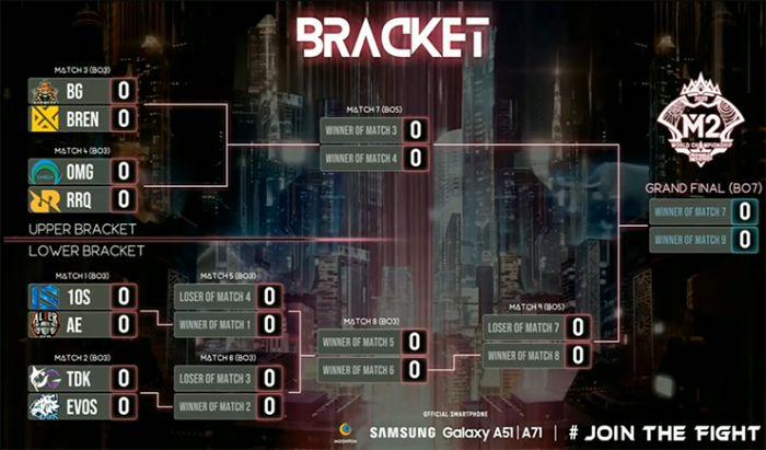 Bracket Playoffs M2 Worlds Championship.