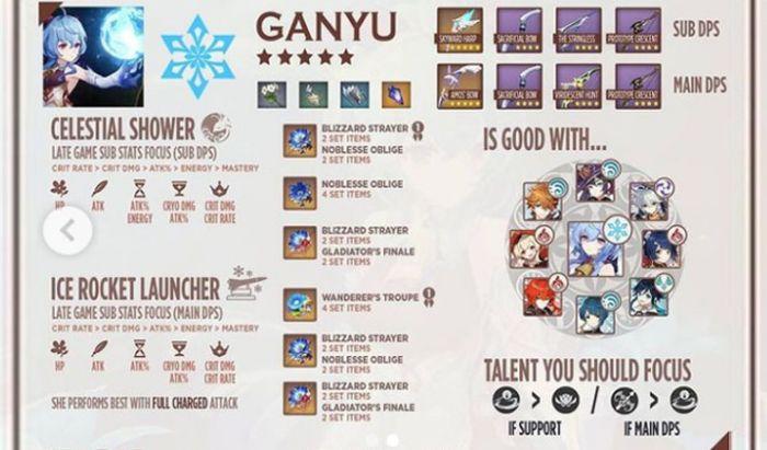Tips build Ganyu dari @ElGobelyn.