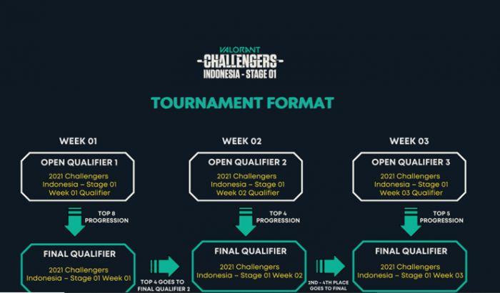 Turnamen Valorant Challenger Indonesia Stage 01.