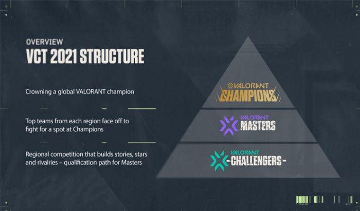 Valorant Champions Tour