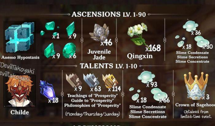 Semua item yang bisa kalian gunakan untuk meningkatkan kemampuan Xiao di Genshin Impact.