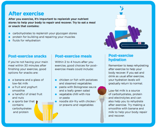exercise food table