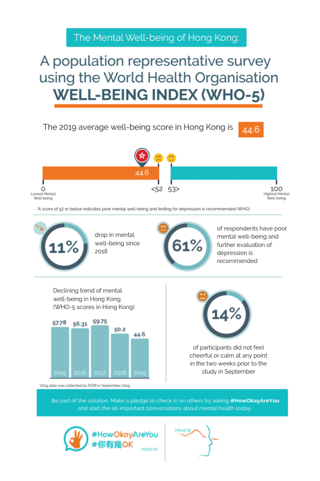 Mind HK - The mental well-being of Hong Kong_Infographic (EN)