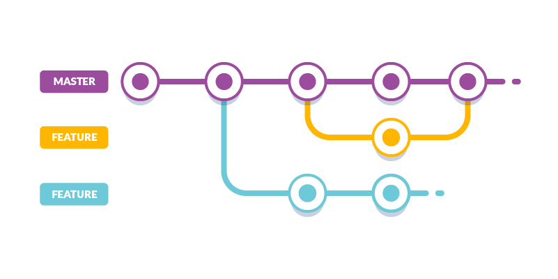 [Git Workflow] Git branching workflow