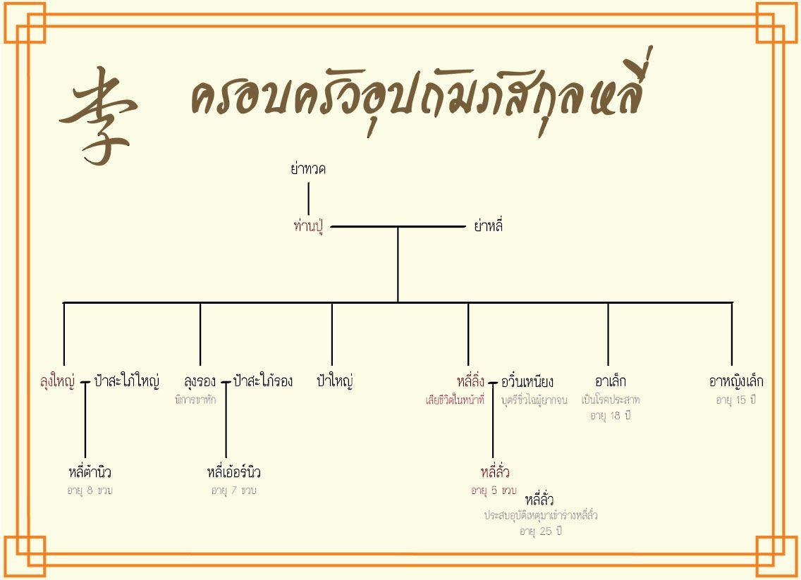 ผังครอบครัวอุปถัมภ์สกุลหลี่