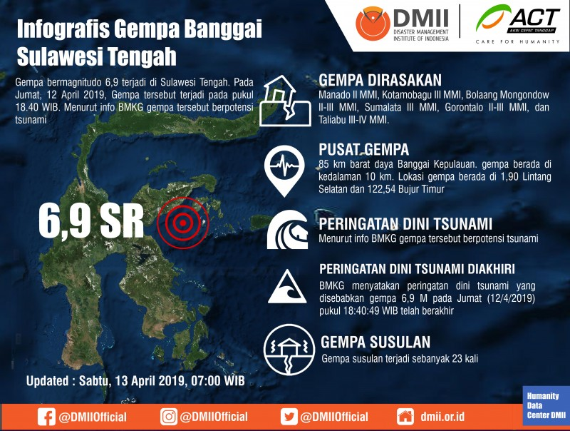 infographics of the Banggai Earthquake in Central Sulawesi