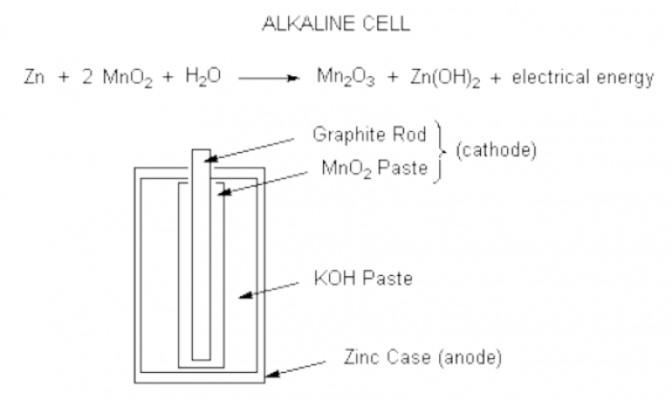 Pin Alkaline Và Những Điều Bạn Cần Biết Về Loại Pin Này