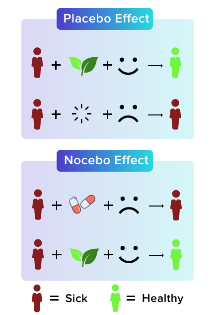 Placebo effect and Nocebo effect