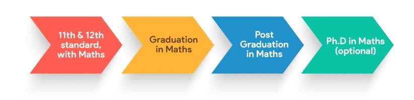 Academic path for a career in maths