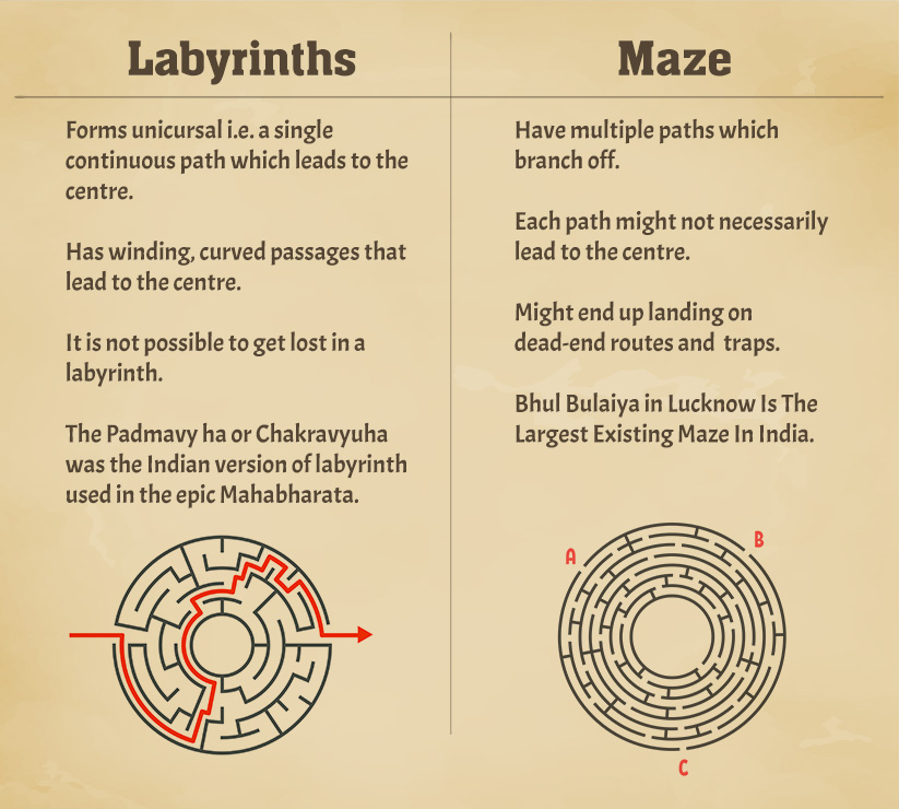 Why labyrinths and mazes are not the same