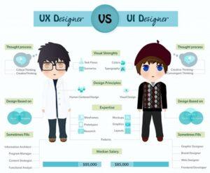 Thiết kế UI/UX từ vạch xuất phát