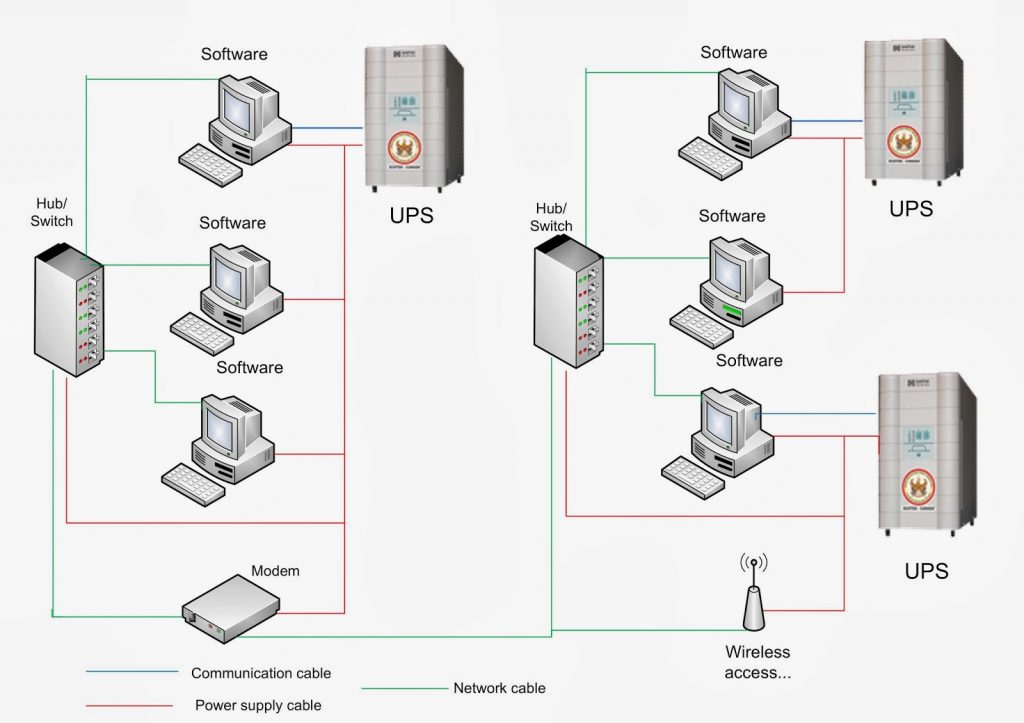 Uninterruptible Power Supply ( UPS ) Design Advice