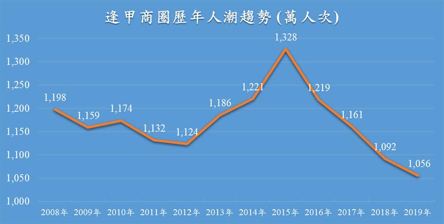 逢甲商圈2008年至2019年歷年人潮變化趨勢。
