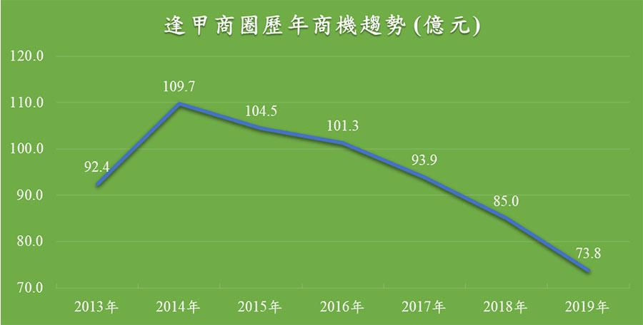 逢甲商圈2013至2019年歷年商圈整體商機變化趨勢。