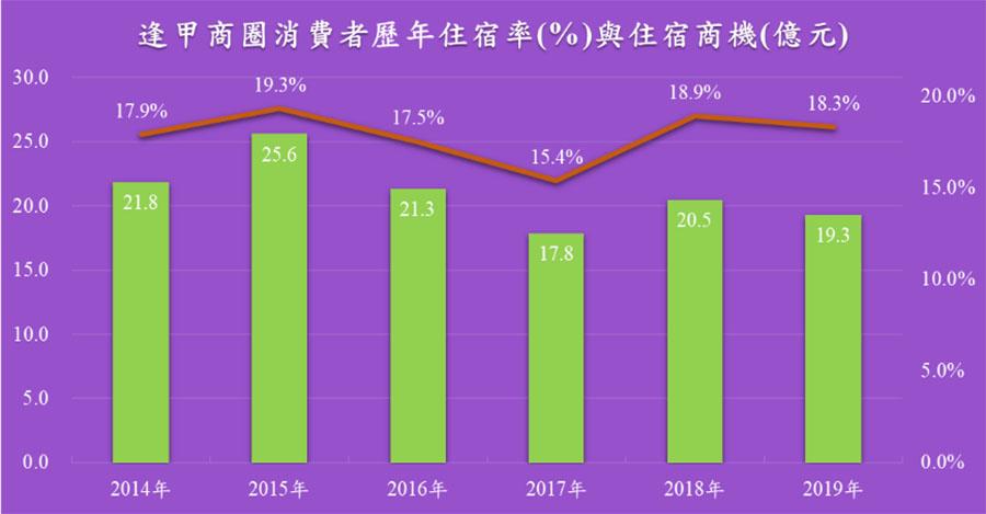 逢甲商圈2014至2019年歷年住宿率與住宿商機變化趨勢。