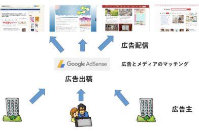 Nguyên lý của Google Adsense