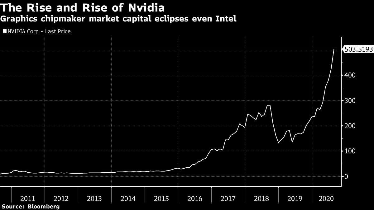 NVIDIA Corp Last Price - THE EDGE SINGAPORE