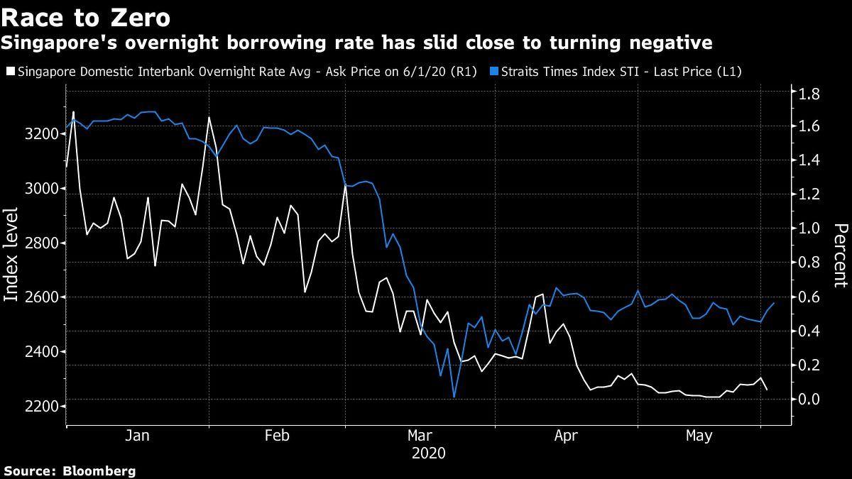 sg borrowing rate