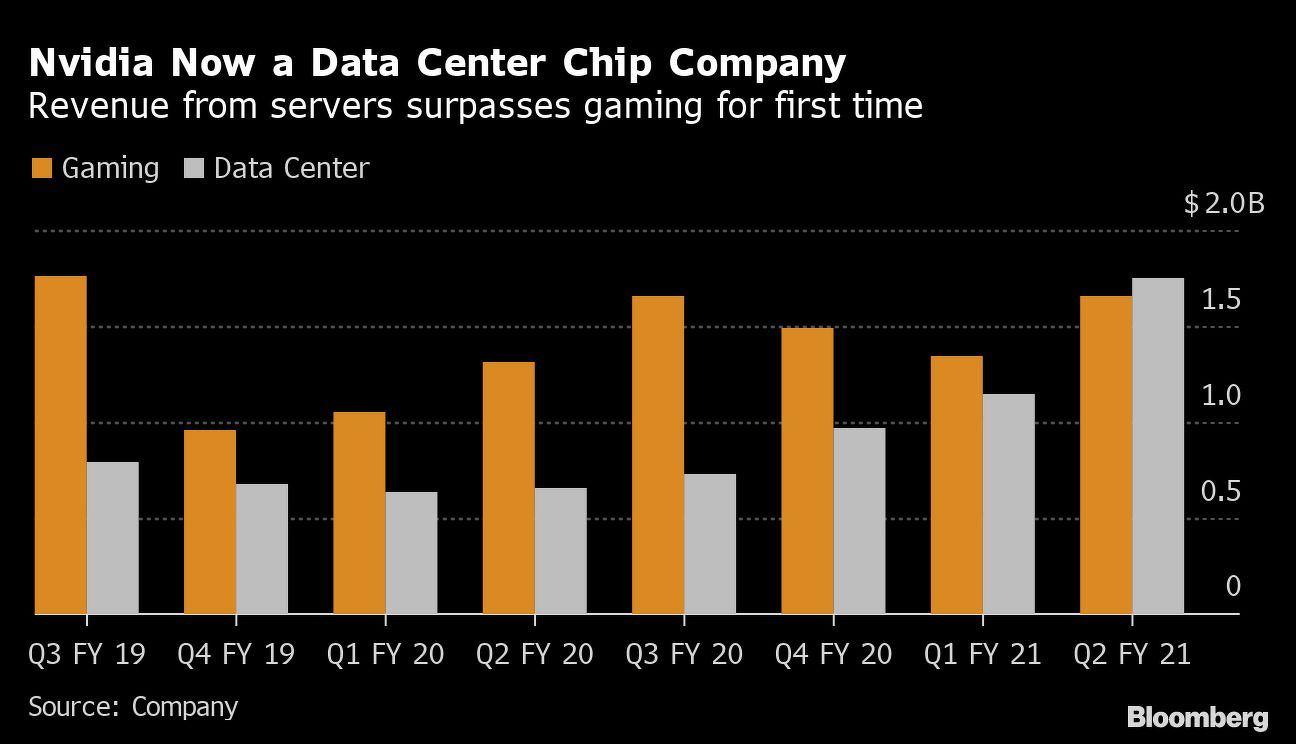 nvidia revenue - THE EDGE SINGAPORE