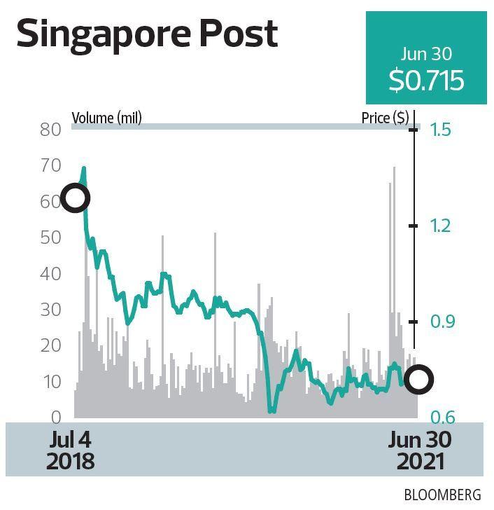 singpost - THE EDGE SINGAPORE