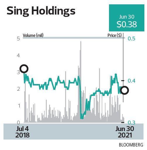 sing holdings bdc - THE EDGE SINGAPORE