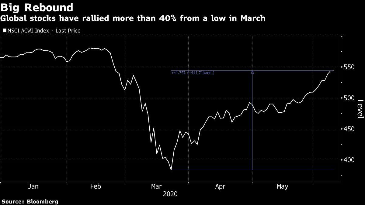 big rebound global stocks