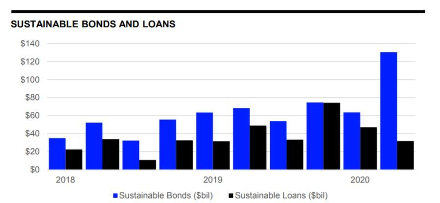 sustainable bonds