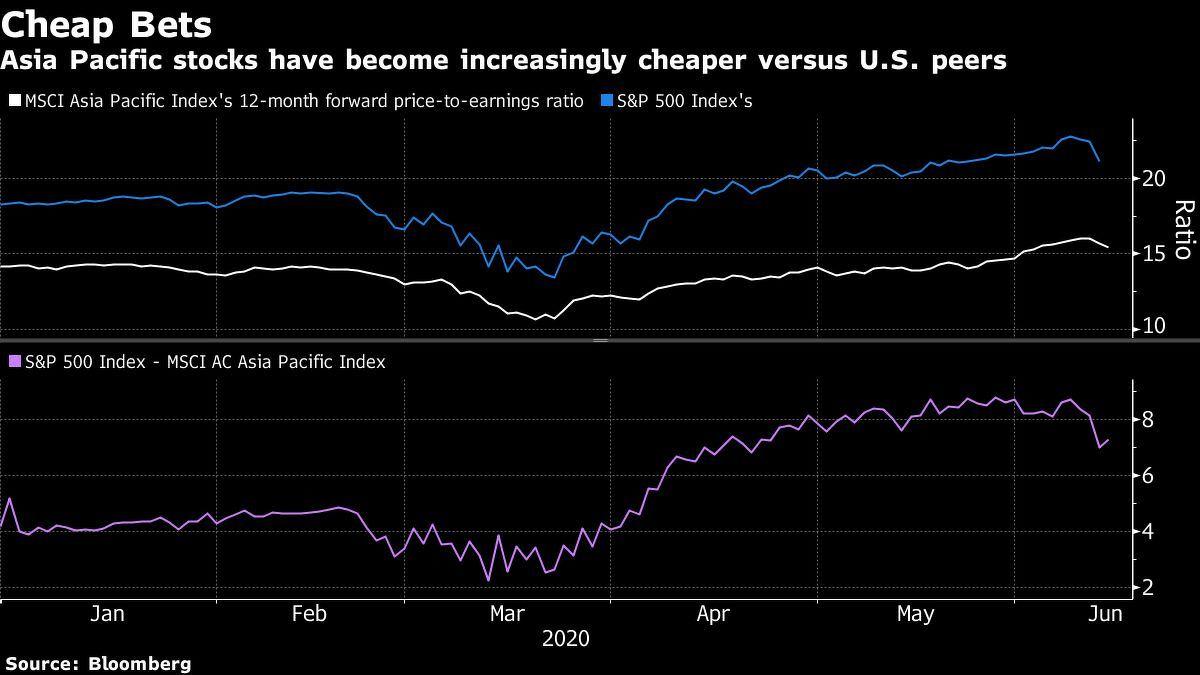 asia stocks cheaper