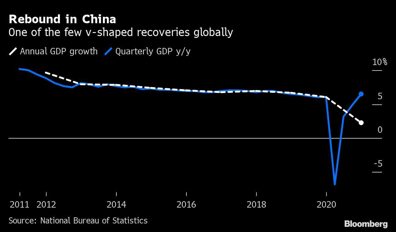 rebound in china
