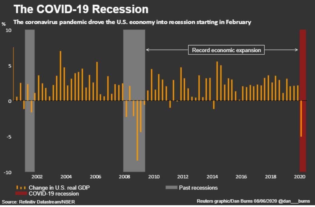 covid19 recession reuters