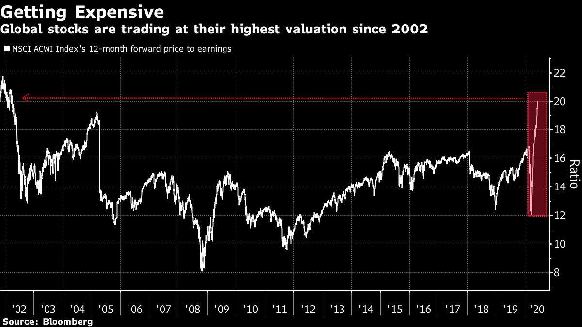 stock rebound 2020