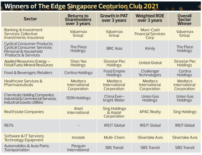 centurion - THE EDGE SINGAPORE