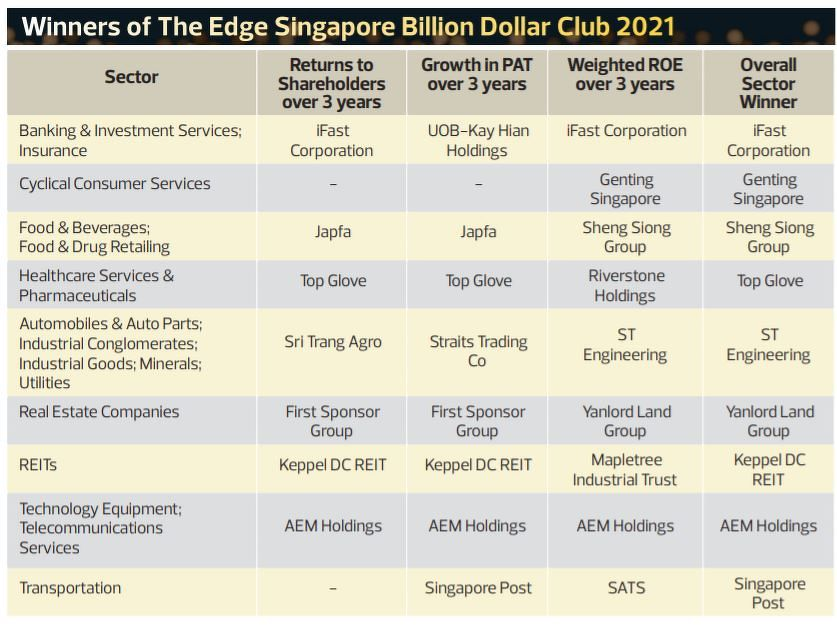 bdc winners - THE EDGE SINGAPORE