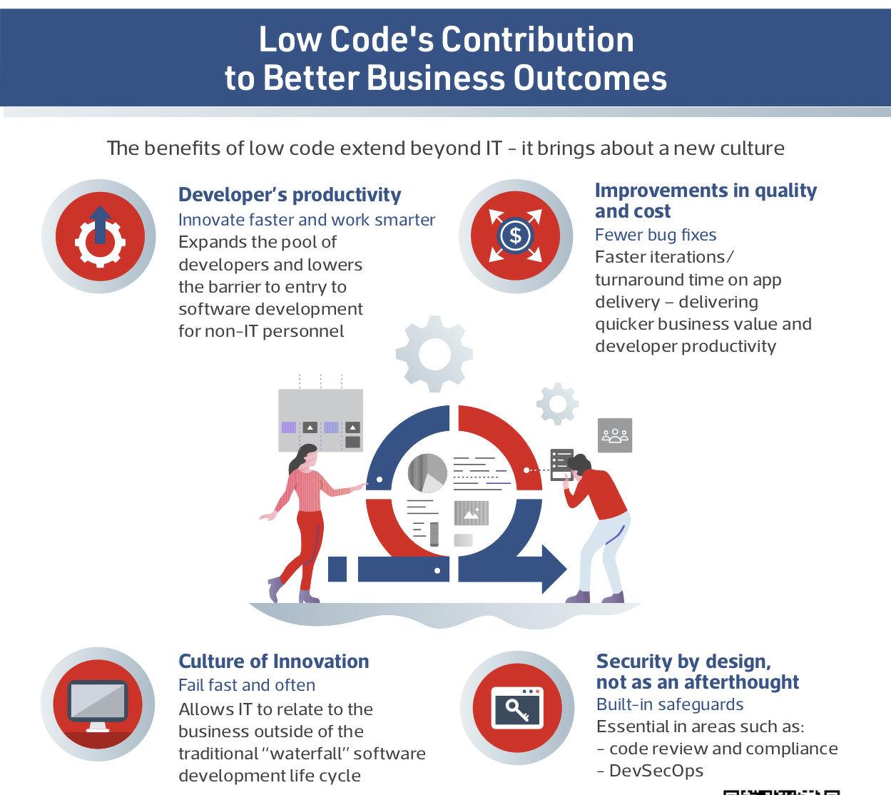 benefits of low-code no-code - THE EDGE SINGAPORE