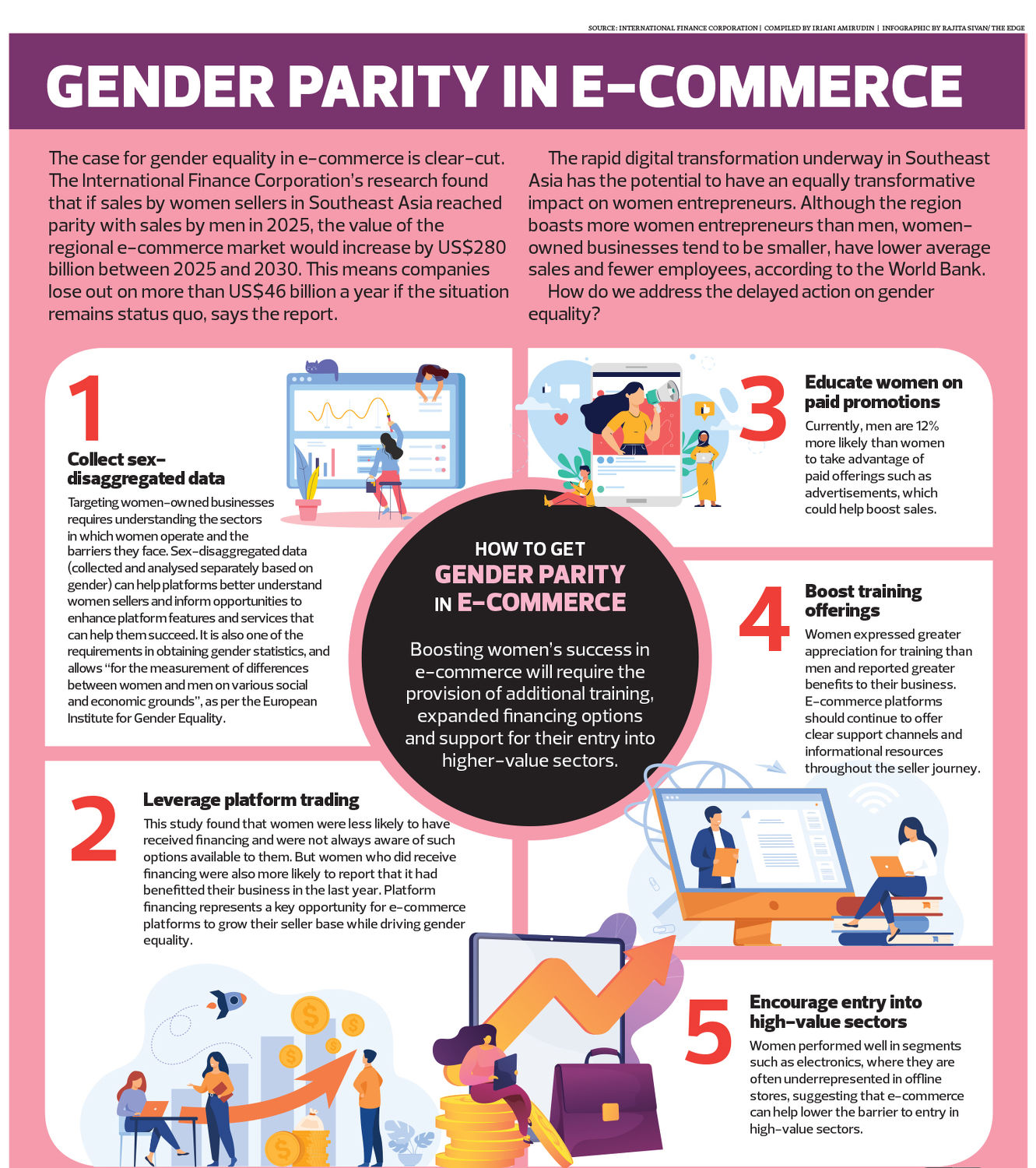 Gender Parity in ecommerce infographic - THE EDGE SINGAPORE