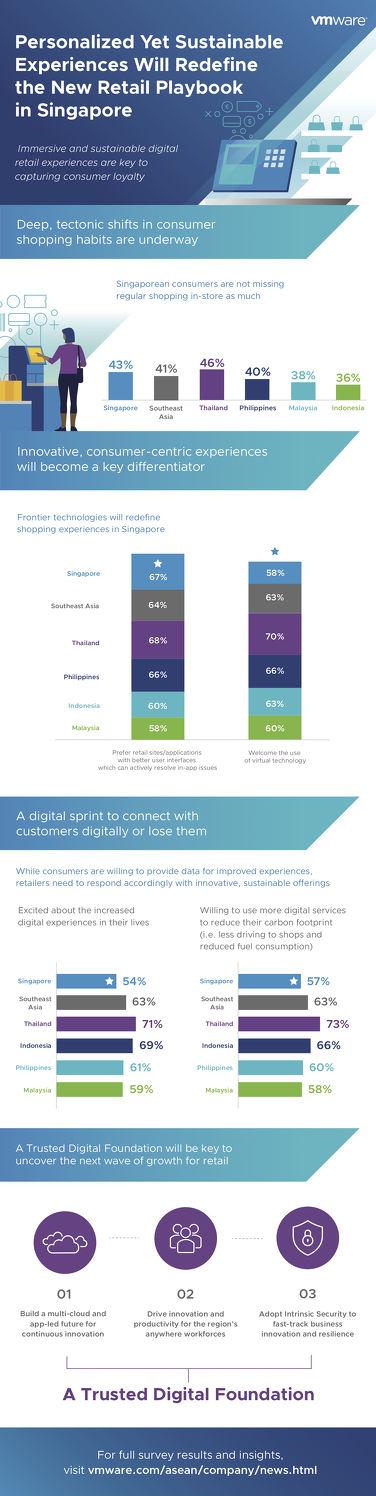 VMware retail digital transformation infographic