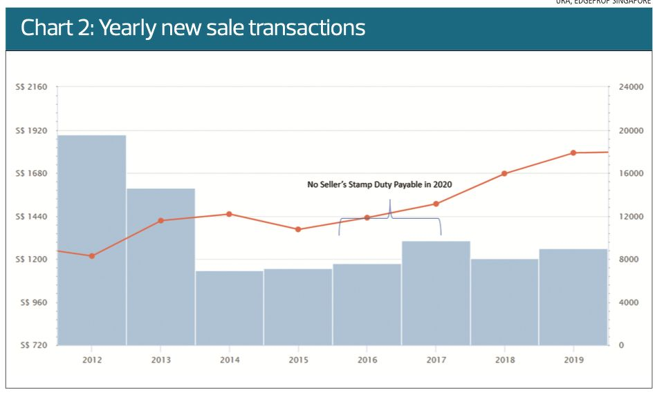Yearly new sale transactions - THE EDGE SINGAPORE