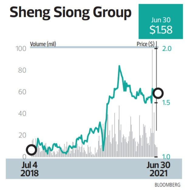 Sheng Siong Group - THE EDGE SINGAPORE