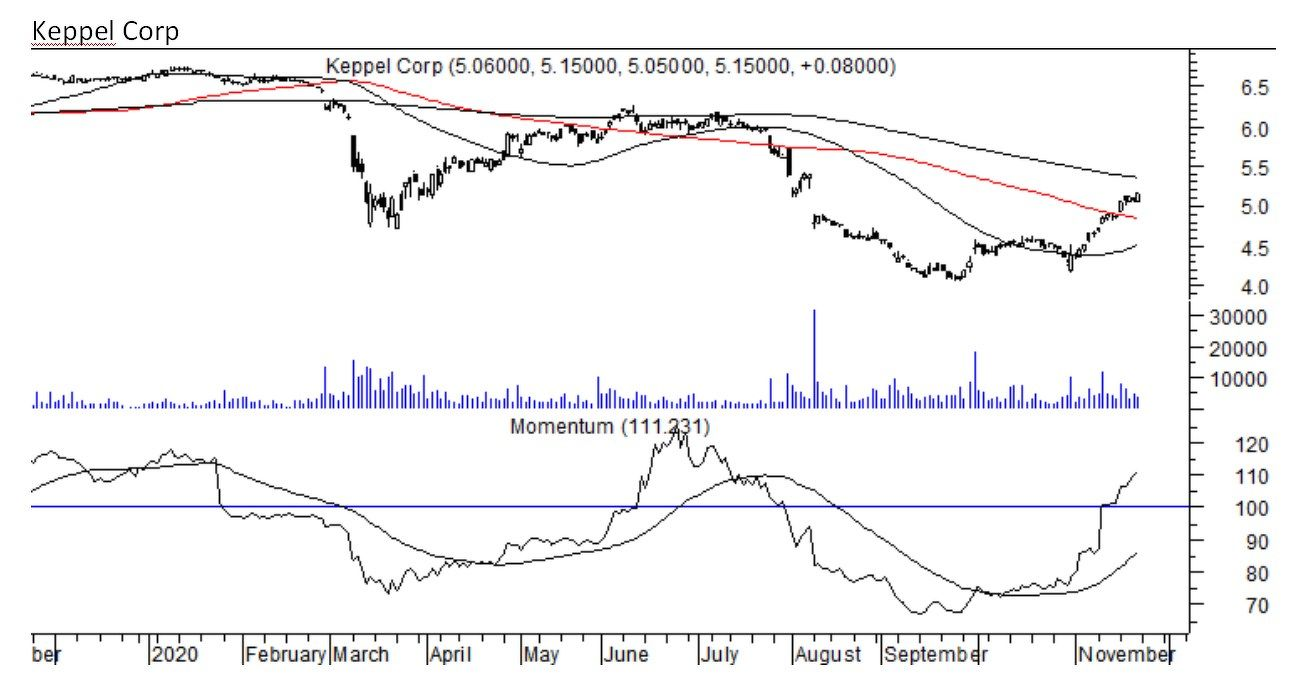 Keppel Corp - THE EDGE SINGAPORE