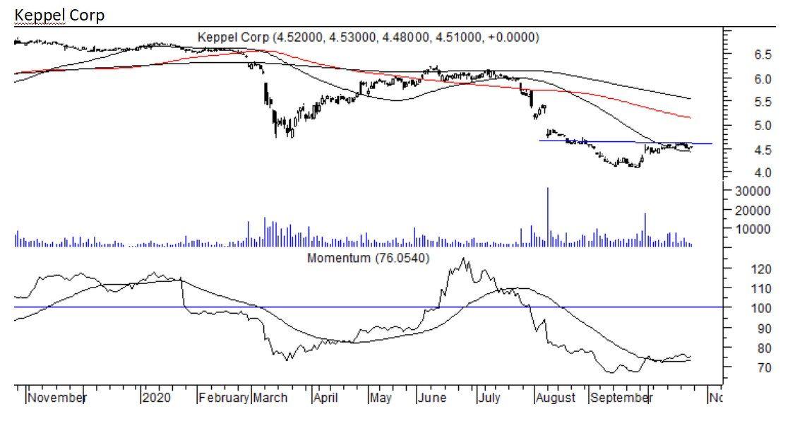 Keppel Corp - THE EDGE SINGAPORE