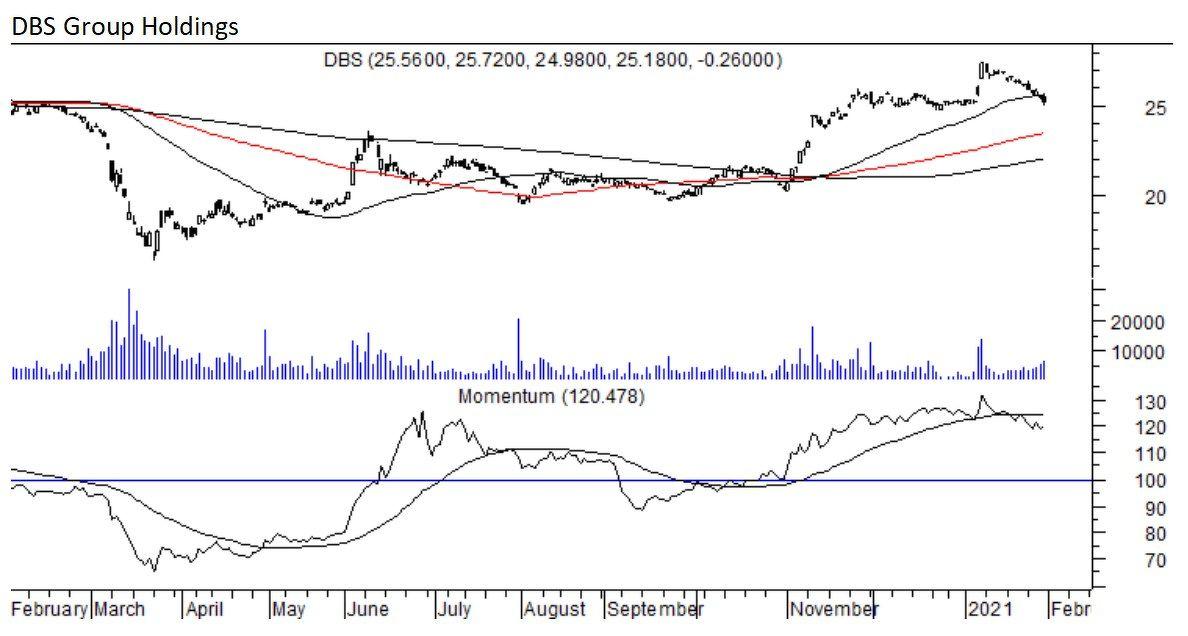 DBS - THE EDGE SINGAPORE