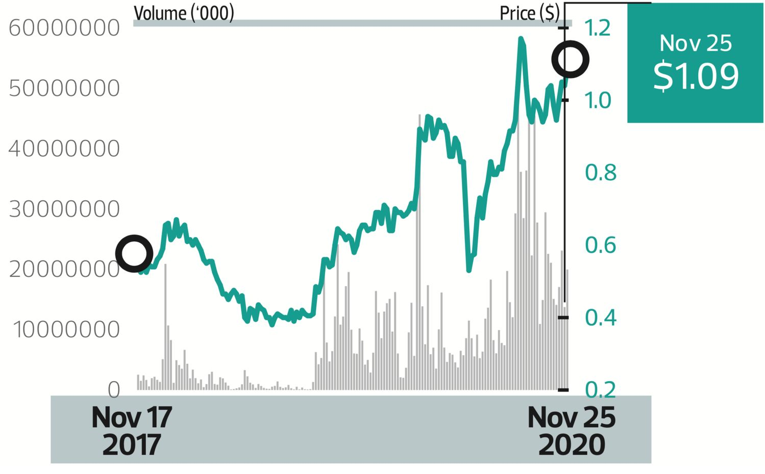 Price target: - THE EDGE SINGAPORE