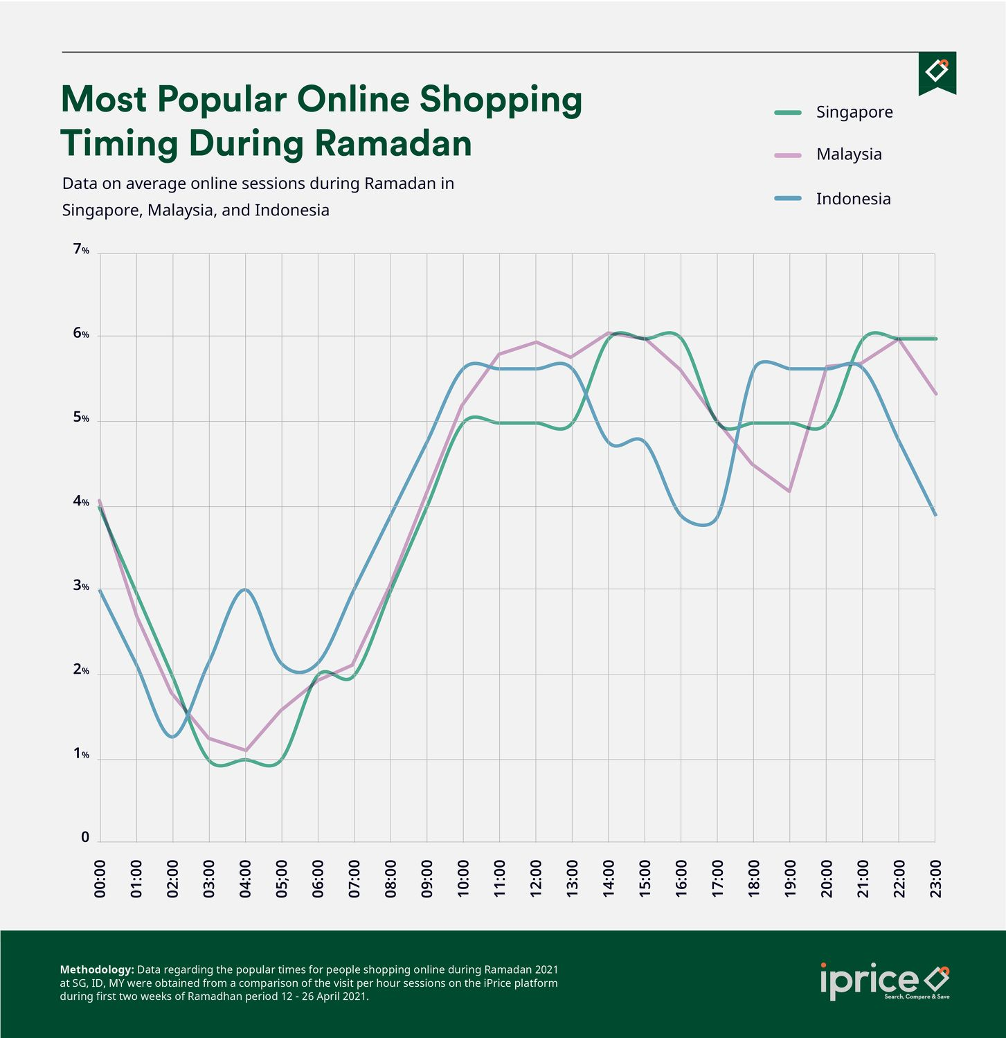 Online Shopping - THE EDGE SINGAPORE