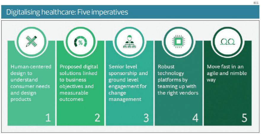 Digitalising healthcare - THE EDGE SINGAPORE